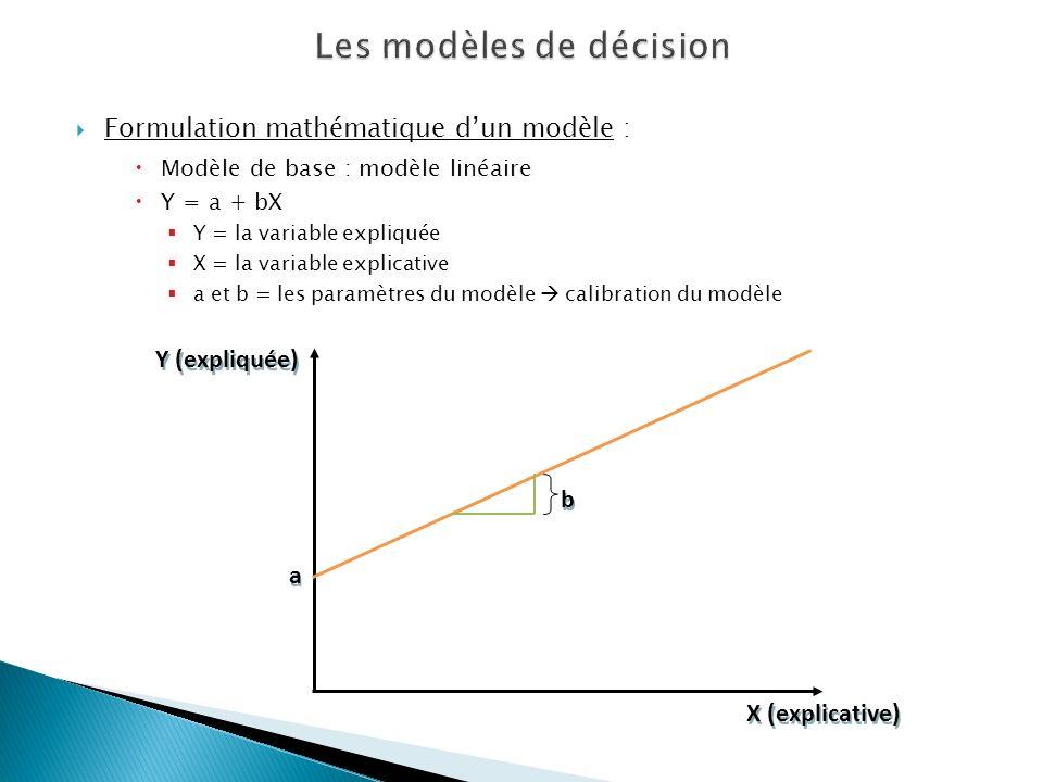 Formulation mathématique dun modèle : Modèle de base : modèle linéaire Y = a + bX Y = la variable expliquée X = la variable explicative a et b = les p