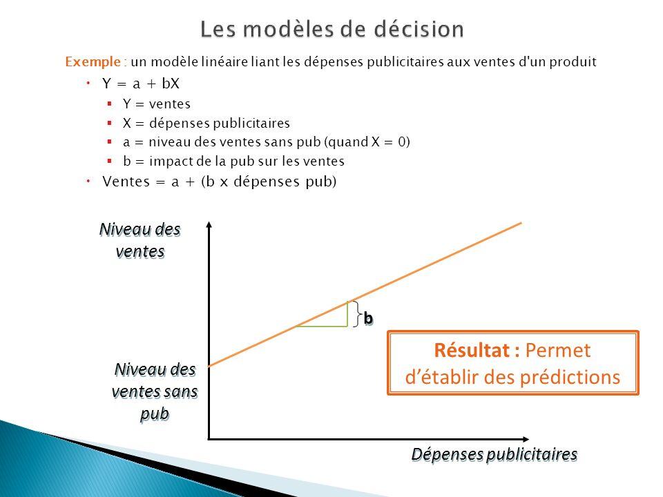 Exemple : un modèle linéaire liant les dépenses publicitaires aux ventes d'un produit Y = a + bX Y = ventes X = dépenses publicitaires a = niveau des