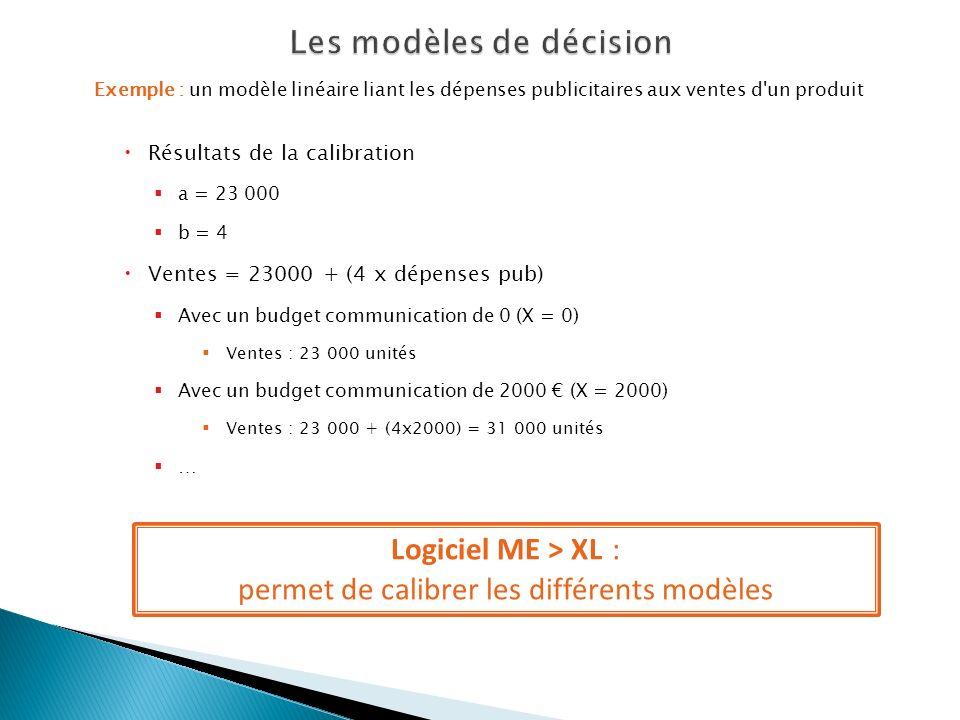 Exemple : un modèle linéaire liant les dépenses publicitaires aux ventes d'un produit Résultats de la calibration a = 23 000 b = 4 Ventes = 23000 + (4