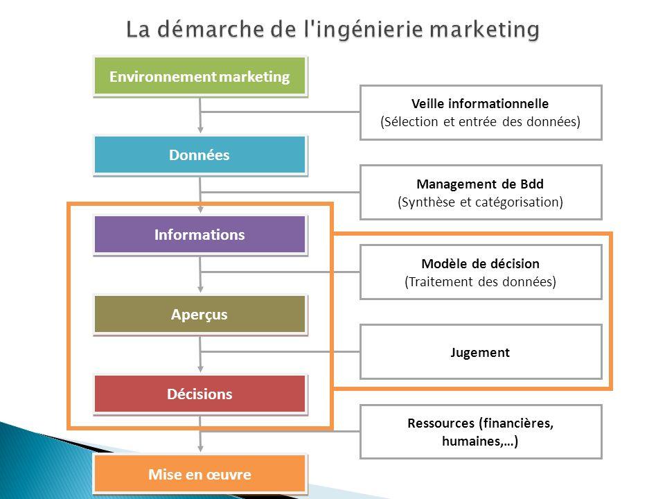 Environnement marketing Données Veille informationnelle (Sélection et entrée des données) Informations Management de Bdd (Synthèse et catégorisation)
