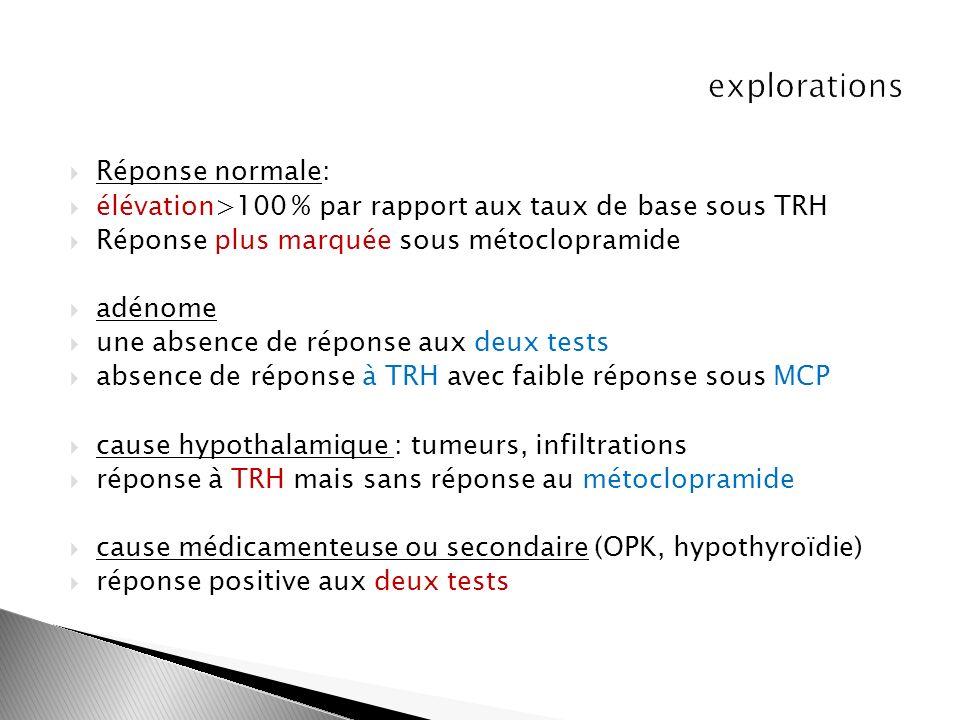 Réponse normale: élévation>100 % par rapport aux taux de base sous TRH Réponse plus marquée sous métoclopramide adénome une absence de réponse aux deu
