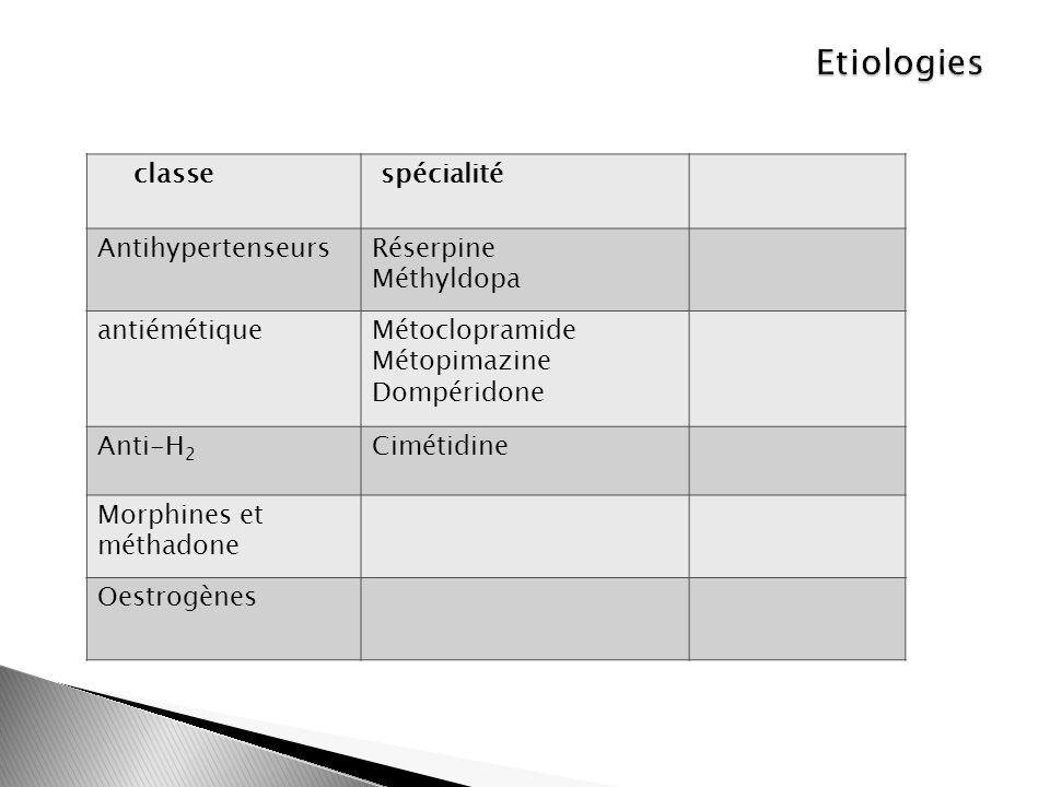 classe spécialité Antihypertenseurs Réserpine Méthyldopa antiémétiqueMétoclopramide Métopimazine Dompéridone Anti-H 2 Cimétidine Morphines et méthadon