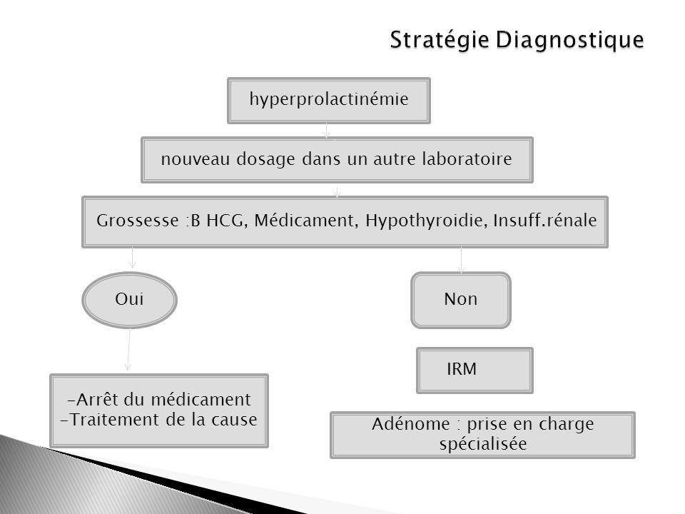 hyperprolactinémie nouveau dosage dans un autre laboratoire Grossesse :B HCG, Médicament, Hypothyroidie, Insuff.rénale OuiNon -Arrêt du médicament -Tr