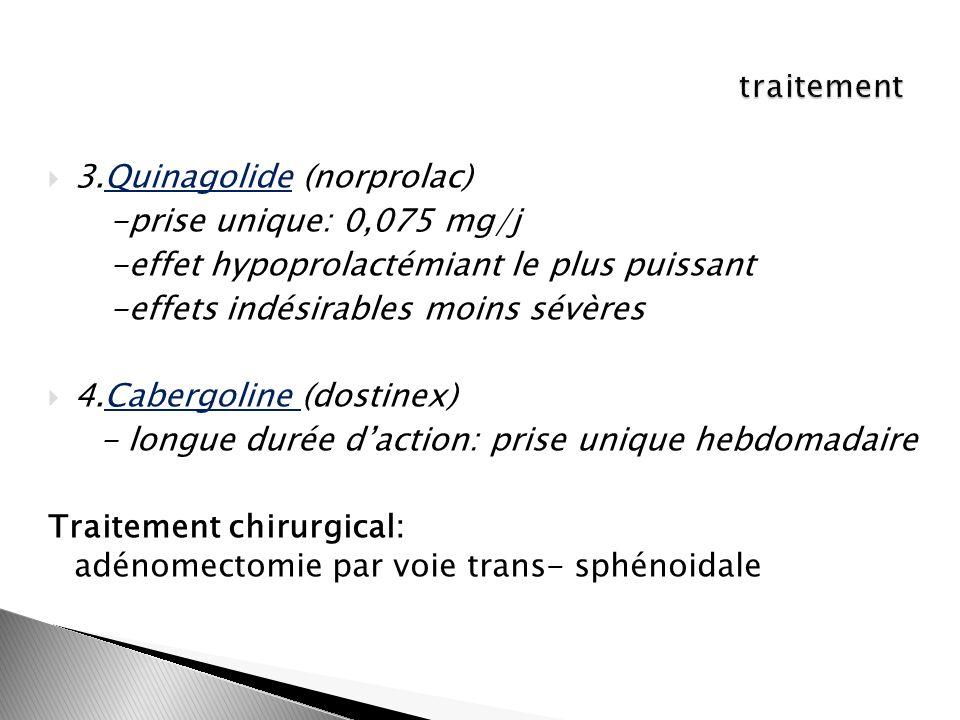 3.Quinagolide (norprolac) -prise unique: 0,075 mg/j -effet hypoprolactémiant le plus puissant -effets indésirables moins sévères 4.Cabergoline (dostin
