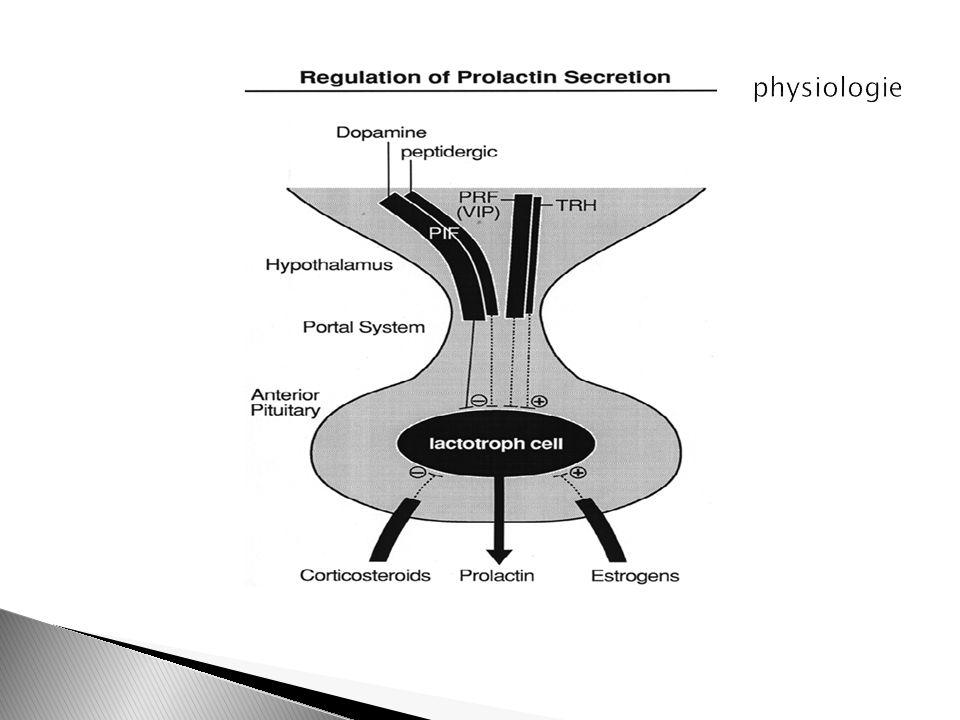 Variations: Rythme circadien: sécrétée de façon pulsatile (13 à 14 pics/jour) au cours du cycle: sélève au moment du pic ovulatoire contemporain du pic de LH et de E2, mais aussi en phase lutéale varie en fonction de lalimentation (riche en sucres ou en protéines), du stress, lanesthésie, lexercice Physique, sommeil, Grossesse et allaitement