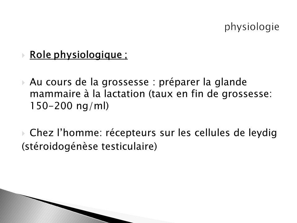 Role physiologique ; Au cours de la grossesse : préparer la glande mammaire à la lactation (taux en fin de grossesse: 150-200 ng/ml) Chez lhomme: réce