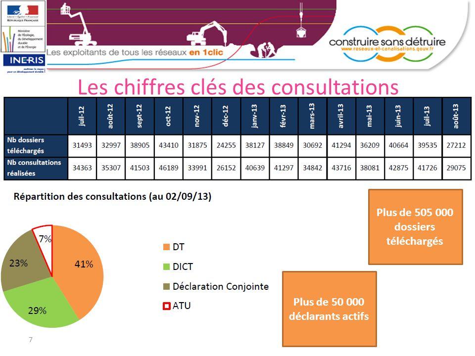 7 Les chiffres clés des consultations Plus de 505 000 dossiers téléchargés Plus de 50 000 déclarants actifs