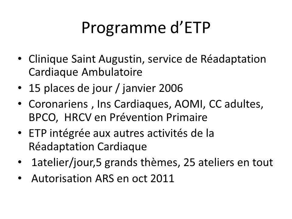Programme dETP Clinique Saint Augustin, service de Réadaptation Cardiaque Ambulatoire 15 places de jour / janvier 2006 Coronariens, Ins Cardiaques, AO