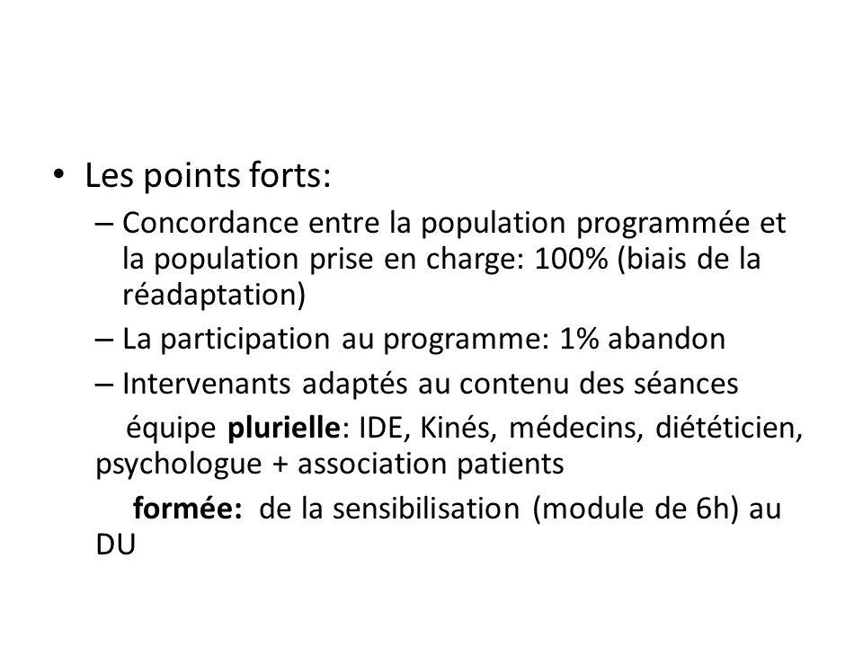 Les points forts: – Concordance entre la population programmée et la population prise en charge: 100% (biais de la réadaptation) – La participation au