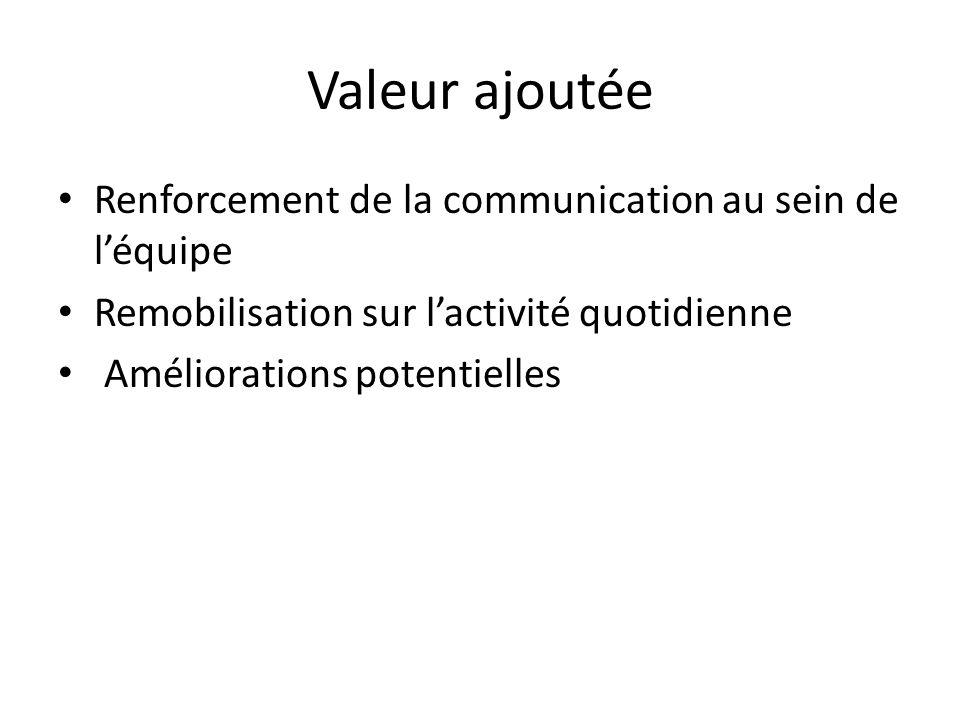 Valeur ajoutée Renforcement de la communication au sein de léquipe Remobilisation sur lactivité quotidienne Améliorations potentielles