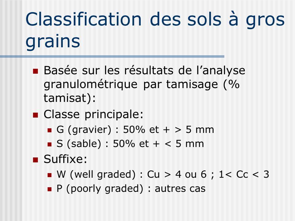 Classification des sols à gros grains Basée sur les résultats de lanalyse granulométrique par tamisage (% tamisat): Classe principale: G (gravier) : 50% et + > 5 mm S (sable) : 50% et + < 5 mm Suffixe: W (well graded) : Cu > 4 ou 6 ; 1< Cc < 3 P (poorly graded) : autres cas