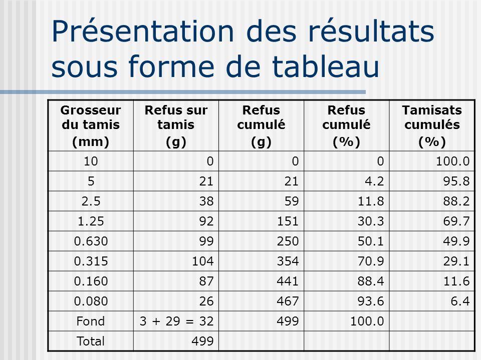 Présentation des résultats sous forme de tableau Grosseur du tamis (mm) Refus sur tamis (g) Refus cumulé (g) Refus cumulé (%) Tamisats cumulés (%) 10000100.0 521 4.295.8 2.5385911.888.2 1.259215130.369.7 0.6309925050.149.9 0.31510435470.929.1 0.1608744188.411.6 0.0802646793.66.4 Fond3 + 29 = 32499100.0 Total499