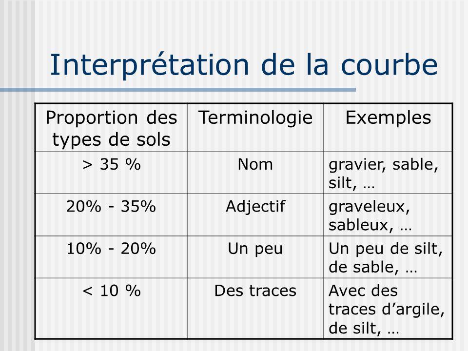 Interprétation de la courbe Proportion des types de sols TerminologieExemples > 35 %Nomgravier, sable, silt, … 20% - 35%Adjectifgraveleux, sableux, …