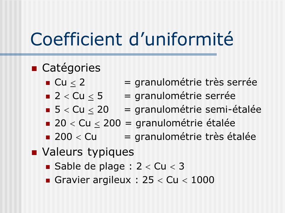 Coefficient duniformité Catégories Cu 2 = granulométrie très serrée 2 Cu 5 = granulométrie serrée 5 Cu 20 = granulométrie semi-étalée 20 Cu 200 = granulométrie étalée 200 Cu = granulométrie très étalée Valeurs typiques Sable de plage : 2 Cu 3 Gravier argileux : 25 Cu 1000