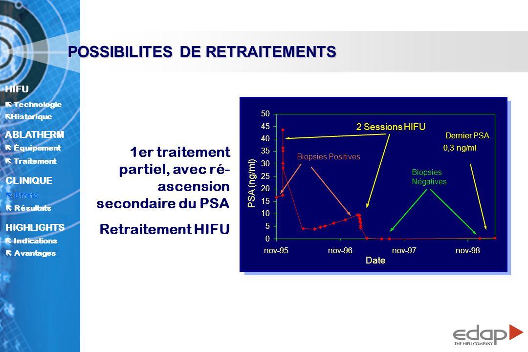 HIFU ë Historique Historique Technologie ABLATHERM Traitement Équipement Avantages CLINIQUE Effets Résultats Indications HIGHLIGHTS POSSIBILITES DE RETRAITEMENTS 0 5 10 15 20 25 30 35 40 45 50 nov-95nov-96nov-97nov-98 Date PSA (ng/ml) 2 Sessions HIFU Biopsies Positives Biopsies Négatives Dernier PSA 0 ng/ml 0,3 ng/ml 1er traitement partiel, avec ré- ascension secondaire du PSA Retraitement HIFU Effets
