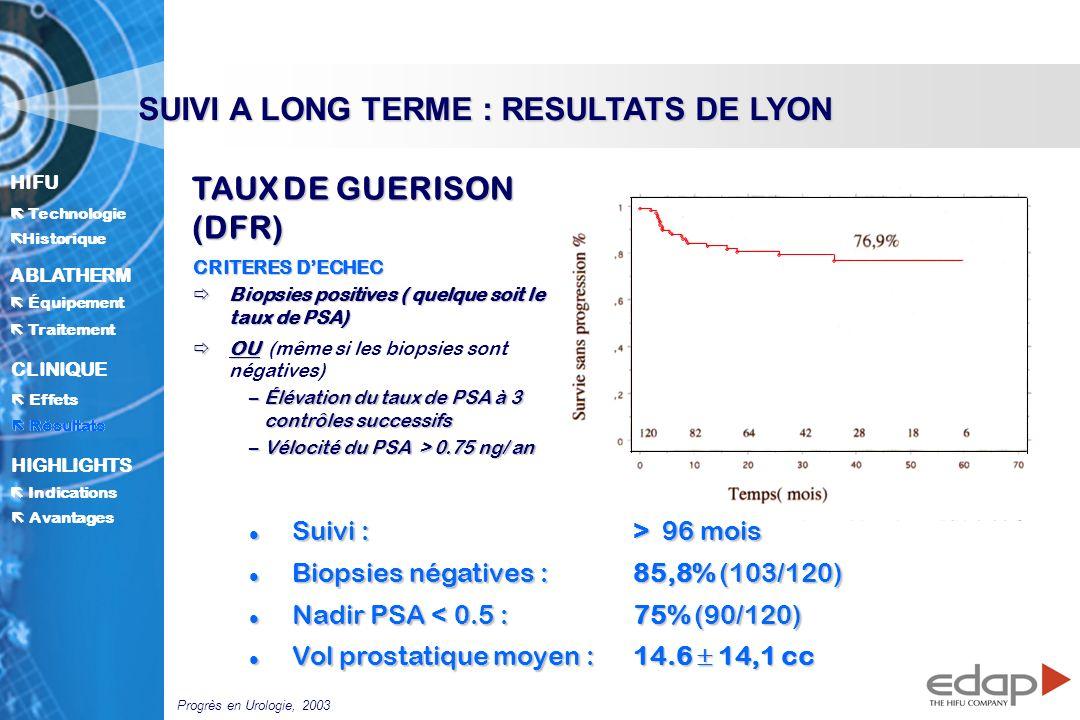 HIFU ë Historique Historique Technologie ABLATHERM Traitement Équipement Avantages CLINIQUE Effets Résultats Indications HIGHLIGHTS Résultats SUIVI A LONG TERME : RESULTATS DE LYON TAUX DE GUERISON (DFR) CRITERES DECHEC Biopsies positives ( quelque soit le taux de PSA) Biopsies positives ( quelque soit le taux de PSA) OU OU (même si les biopsies sont négatives) –Élévation du taux de PSA à 3 contrôles successifs –Vélocité du PSA > 0.75 ng/ an l Suivi : > 96 mois l Biopsies négatives : 85,8% (103/120) l Nadir PSA < 0.5 : 75% (90/120) l Vol prostatique moyen : 14.6 14,1 cc Progrès en Urologie, 2003