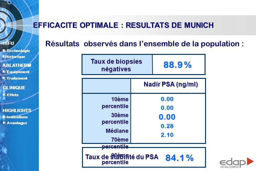 HIFU ë Historique Historique Technologie ABLATHERM Traitement Équipement Avantages CLINIQUE Effets Résultats Indications HIGHLIGHTS Résultats EFFICACITE OPTIMALE : RESULTATS DE MUNICH Taux de biopsies négatives 88.9 % 10ème percentile 30ème percentile Médiane 70ème percentile 90ème percentile 0.000.000.000.282.10 Nadir PSA (ng/ml) Taux de stabilité du PSA 84.1 % Résultats observés dans lensemble de la population :