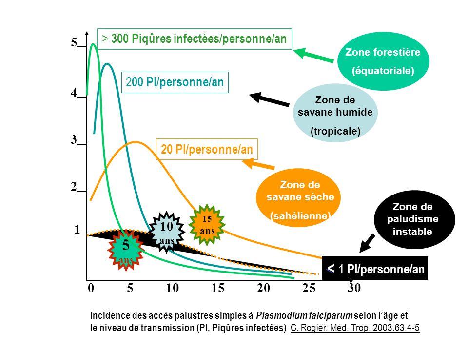5 4 3 2 1 2 00 PI/personne/an 20 PI/personne/an < 1 PI/personne/an 0 5 10 15 20 25 30 Incidence des accès palustres simples à Plasmodium falciparum selon lâge et le niveau de transmission (PI, Piqûres infectées) C.