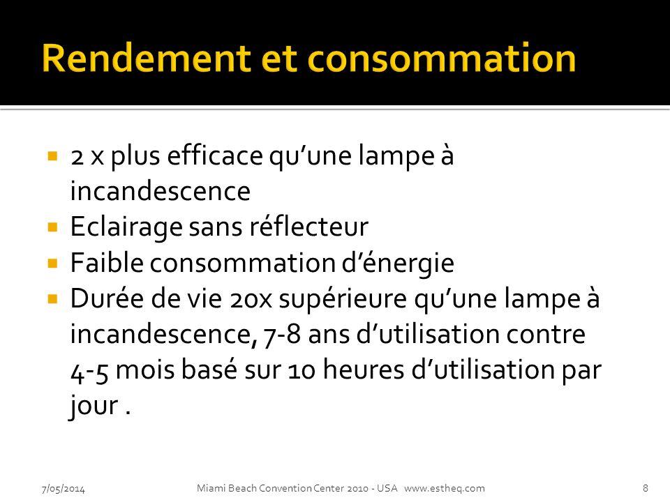 2 x plus efficace quune lampe à incandescence Eclairage sans réflecteur Faible consommation dénergie Durée de vie 20x supérieure quune lampe à incandescence, 7-8 ans dutilisation contre 4-5 mois basé sur 10 heures dutilisation par jour.