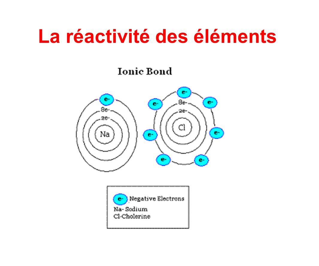 La réactivité des éléments
