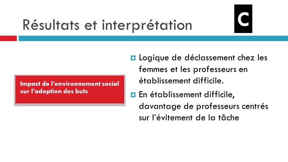 Résultats et interprétation Impact de lenvironnement social sur ladoption des buts Logique de déclassement chez les femmes et les professeurs en établissement difficile.