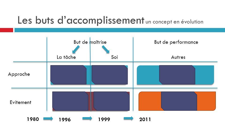 Les buts daccomplissement un concept en évolution But de maîtriseBut de performance Approche Evitement La tâcheSoiAutres 1980 1996 19992011