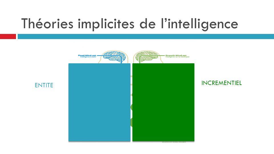 Théories implicites de lintelligence ENTITE INCREMENTIEL