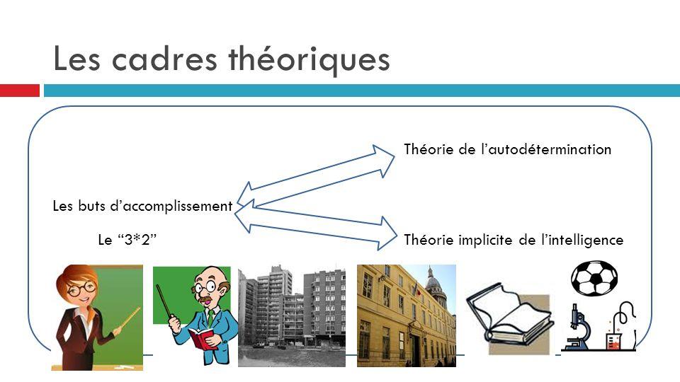 Les cadres théoriques Les buts daccomplissement Le 3*2 Théorie de lautodétermination Théorie implicite de lintelligence