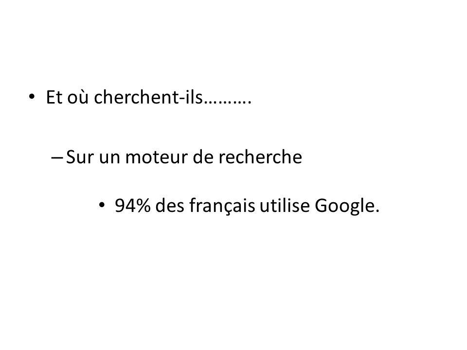 Et où cherchent-ils………. – Sur un moteur de recherche 94% des français utilise Google.