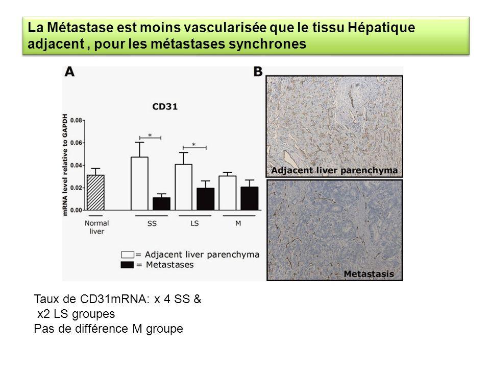 Taux de CD31mRNA: x 4 SS & x2 LS groupes Pas de différence M groupe La Métastase est moins vascularisée que le tissu Hépatique adjacent, pour les méta