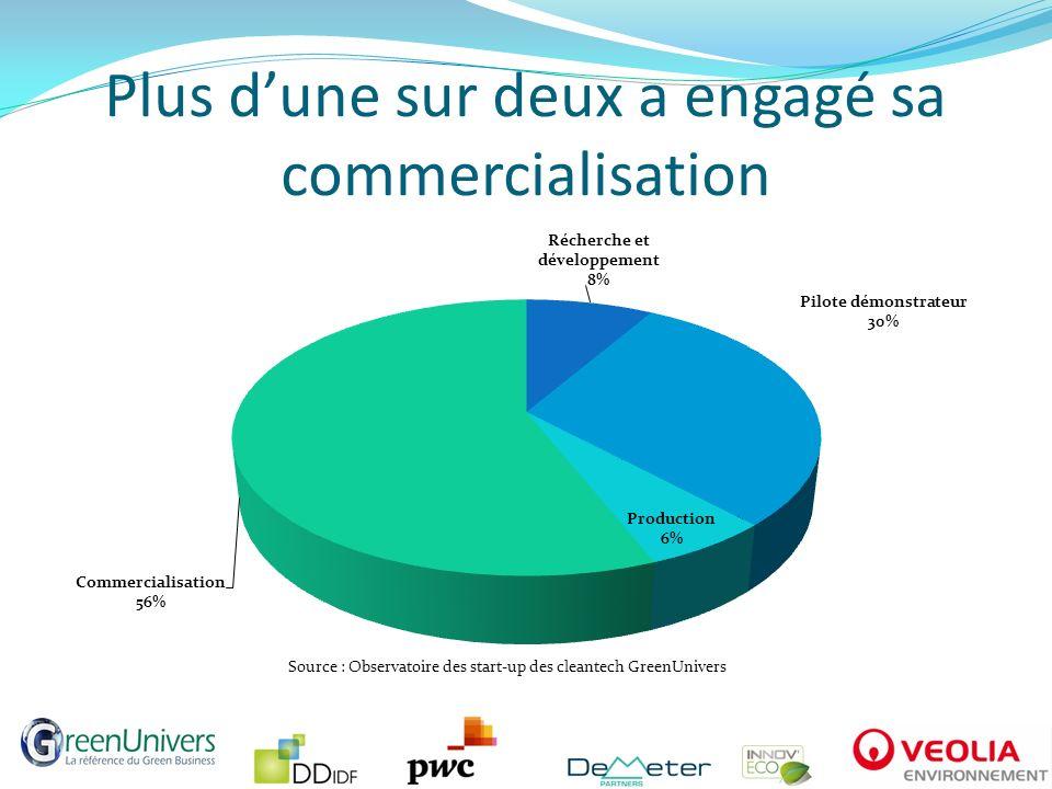 Plus dune sur deux a engagé sa commercialisation Source : Observatoire des start-up des cleantech GreenUnivers