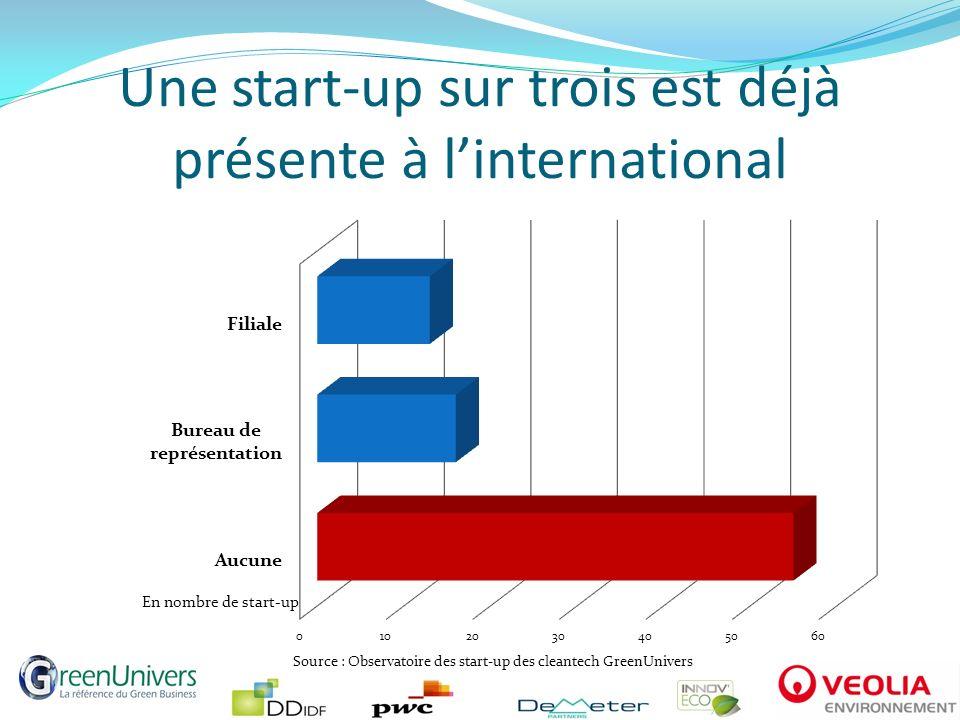 Une start-up sur trois est déjà présente à linternational En nombre de start-up Source : Observatoire des start-up des cleantech GreenUnivers