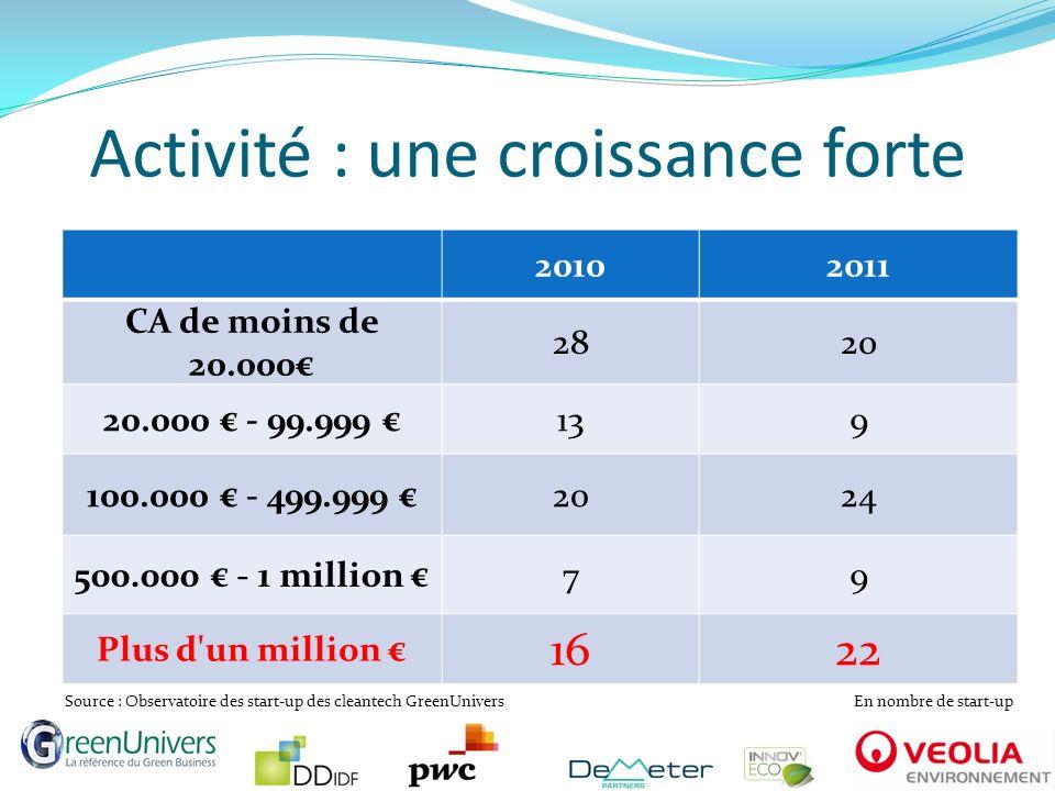 Activité : une croissance forte 20102011 CA de moins de 20.000 2820 20.000 - 99.999 139 100.000 - 499.999 2024 500.000 - 1 million 79 Plus d'un millio