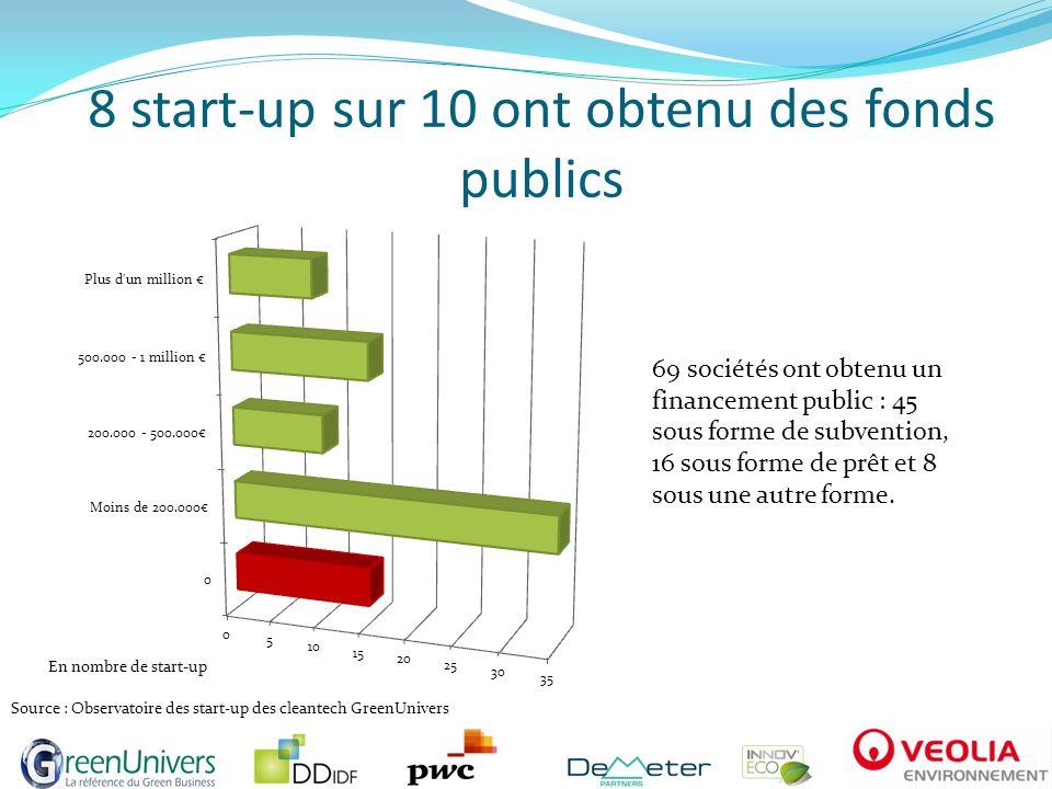 8 start-up sur 10 ont obtenu des fonds publics 69 sociétés ont obtenu un financement public : 45 sous forme de subvention, 16 sous forme de prêt et 8