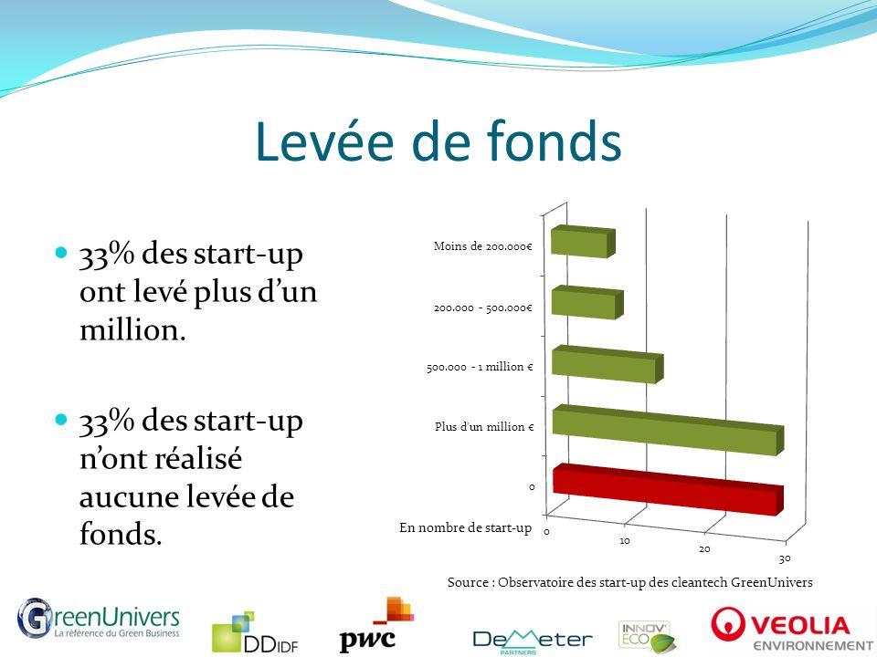 Levée de fonds 33% des start-up ont levé plus dun million. 33% des start-up nont réalisé aucune levée de fonds. En nombre de start-up Source : Observa