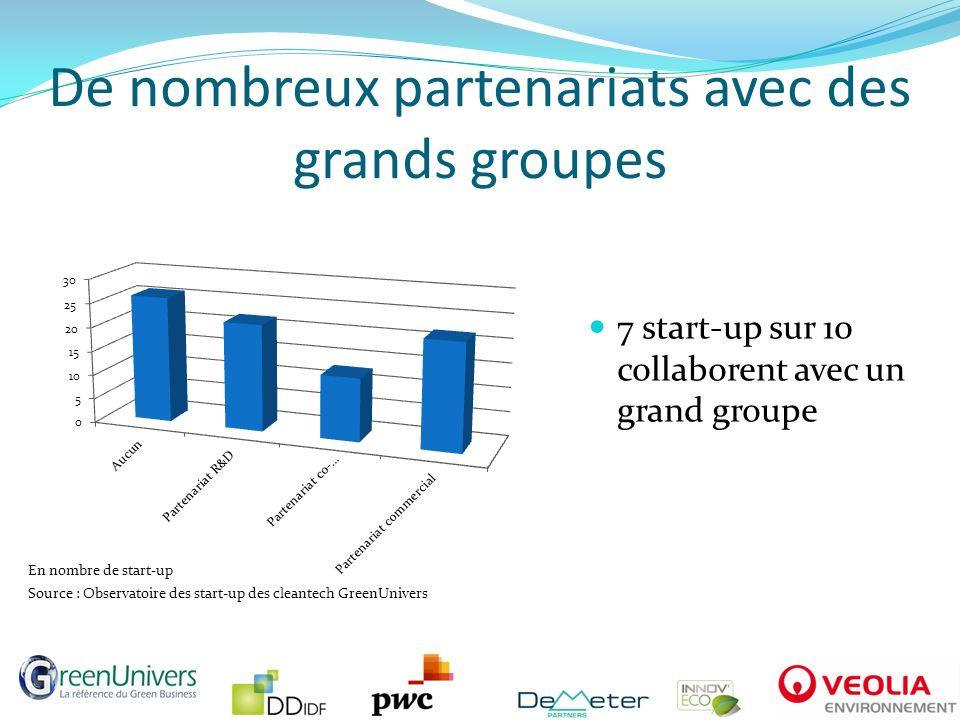 De nombreux partenariats avec des grands groupes 7 start-up sur 10 collaborent avec un grand groupe En nombre de start-up Source : Observatoire des st