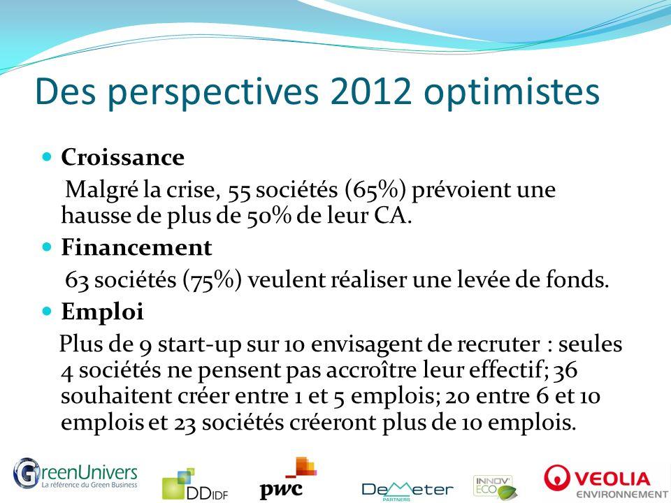 Des perspectives 2012 optimistes Croissance Malgré la crise, 55 sociétés (65%) prévoient une hausse de plus de 50% de leur CA. Financement 63 sociétés