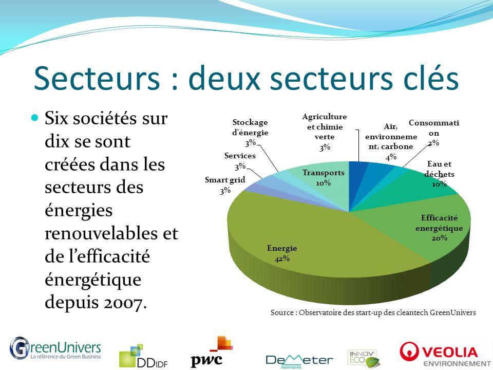 Secteurs : EnR en baisse, efficacité énergétique en hausse En nombre de start-up Source : Observatoire des start-up des cleantech GreenUnivers