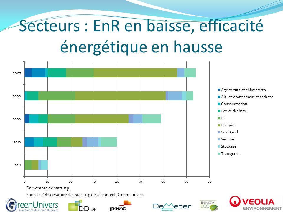 Le solaire : grandeur et décadence Le solaire suscite la création de nombreuses start- up en 2007 et 2008, mais périclite après 2009.