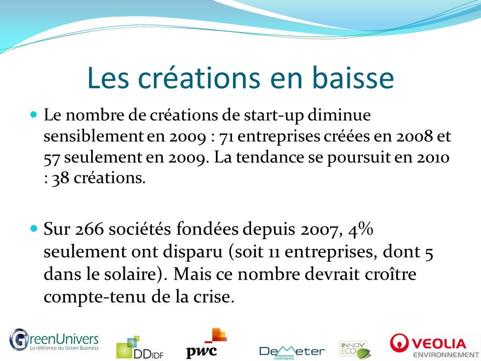 Les créations en baisse Le nombre de créations de start-up diminue sensiblement en 2009 : 71 entreprises créées en 2008 et 57 seulement en 2009. La te