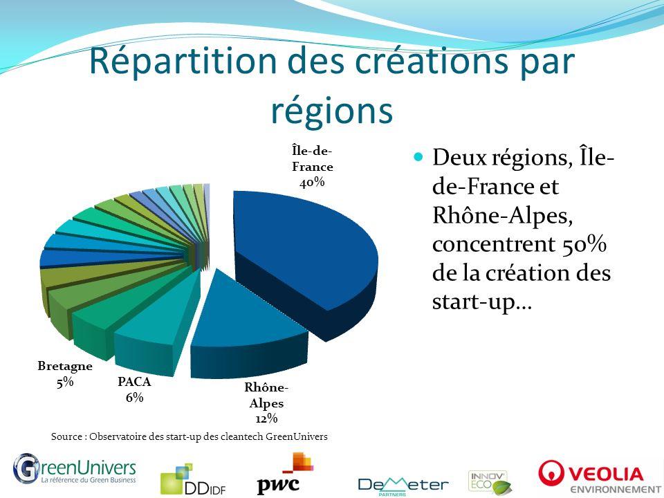 Répartition des créations par régions Deux régions, Île- de-France et Rhône-Alpes, concentrent 50% de la création des start-up… Source : Observatoire