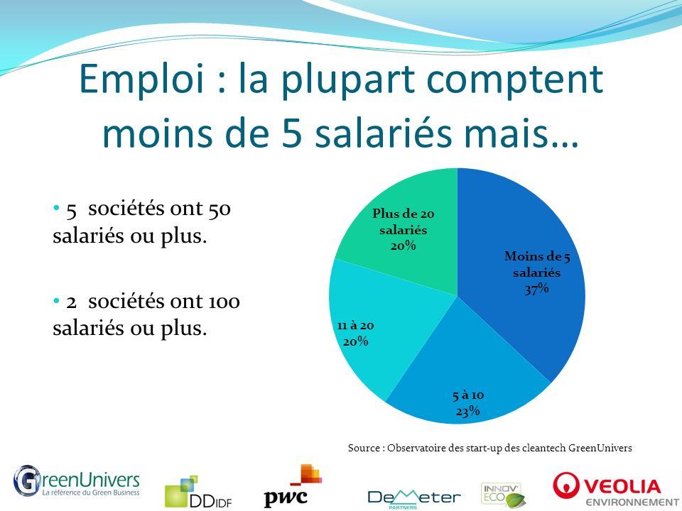 Emploi : la plupart comptent moins de 5 salariés mais… 5 sociétés ont 50 salariés ou plus. 2 sociétés ont 100 salariés ou plus. Source : Observatoire
