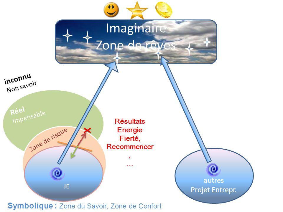 Symbolique : Zone du Savoir, Zone de Confort Imaginaire Zone de rêves JE Résultats Energie Fierté, Recommencer, … autres Projet Entrepr. Zone de risqu