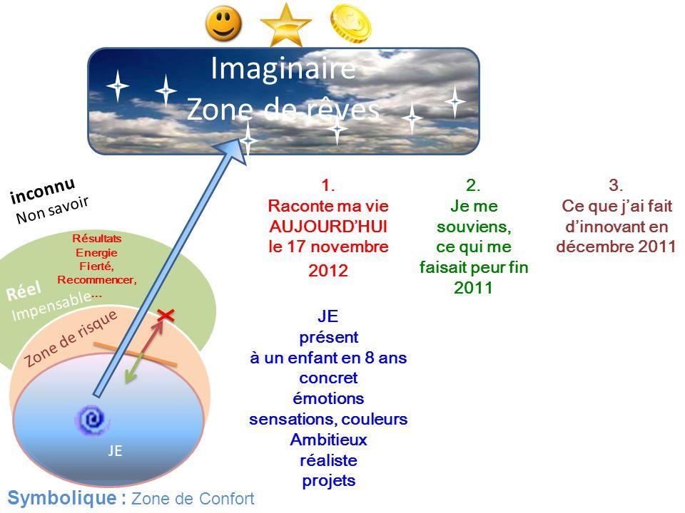 Symbolique : Zone de Confort Imaginaire Zone de rêves JE Résultats Energie Fierté, Recommencer, … Zone de risque Réel Impensable 1. Raconte ma vie AUJ
