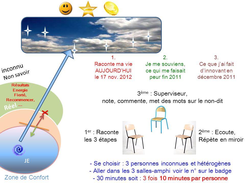Zone de Confort JE Résultats Energie Fierté, Recommencer, … Réel 1. Raconte ma vie AUJOURDHUI le 17 nov. 2012 2. Je me souviens, ce qui me faisait peu