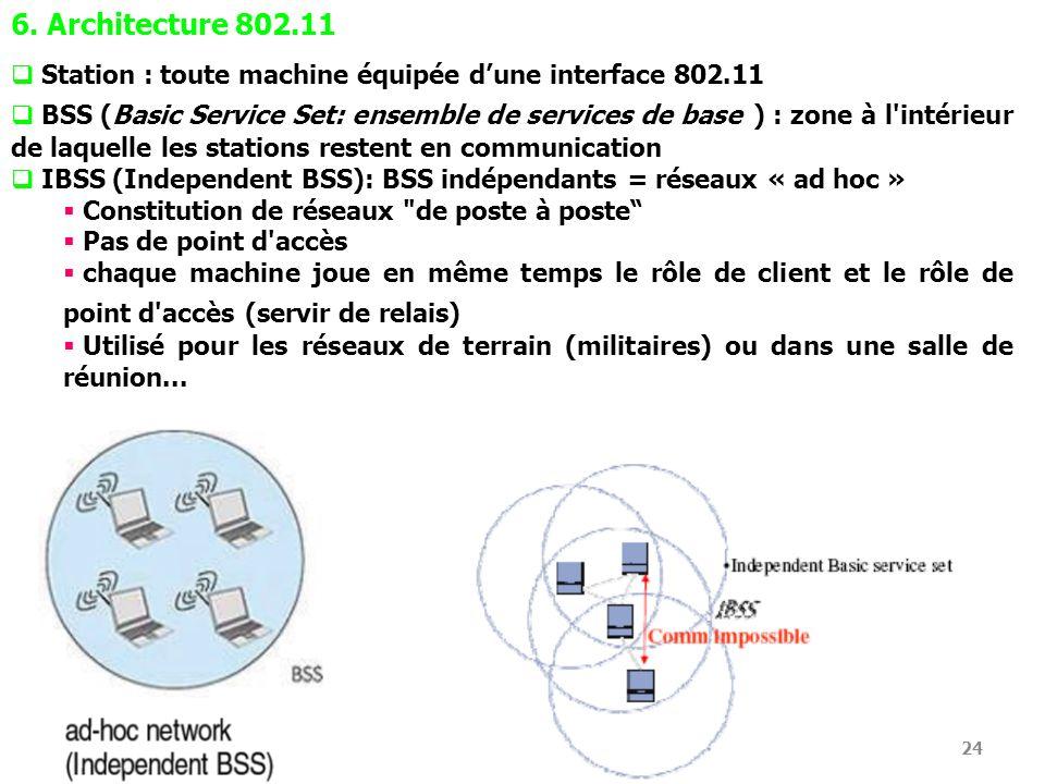 24 6. Architecture 802.11 Station : toute machine équipée dune interface 802.11 BSS (Basic Service Set: ensemble de services de base ) : zone à l'inté