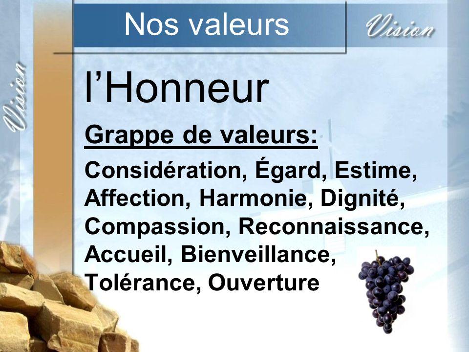 Nos valeurs lHonneur Grappe de valeurs: Considération, Égard, Estime, Affection, Harmonie, Dignité, Compassion, Reconnaissance, Accueil, Bienveillance, Tolérance, Ouverture