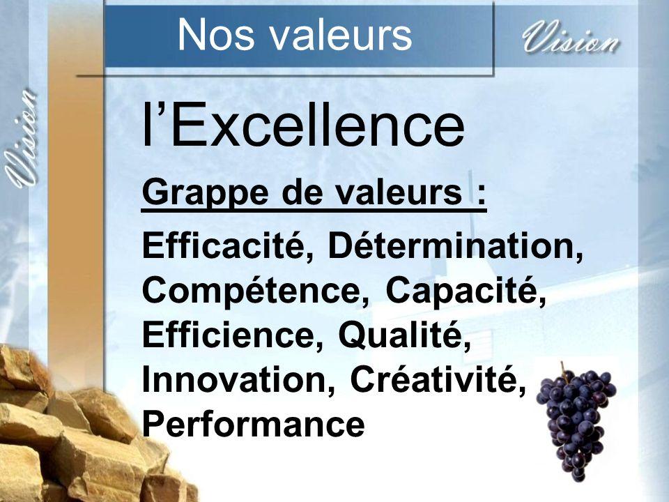 Nos valeurs lExcellence Grappe de valeurs : Efficacité, Détermination, Compétence, Capacité, Efficience, Qualité, Innovation, Créativité, Performance