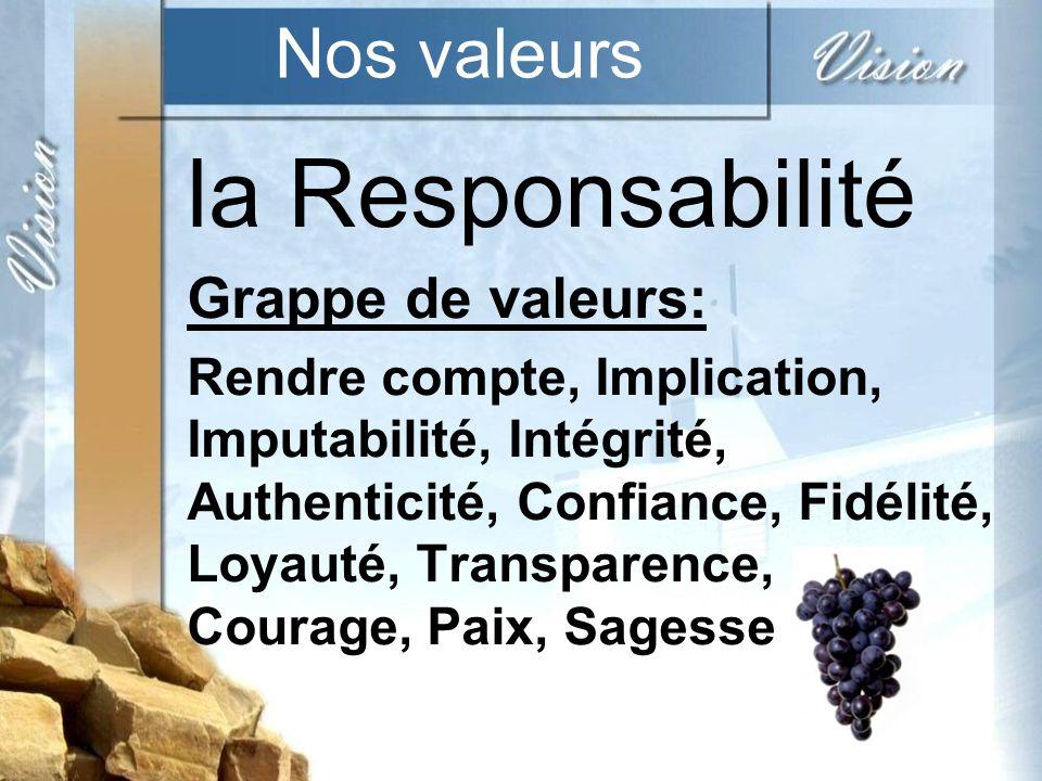 Nos valeurs la Responsabilité Grappe de valeurs: Rendre compte, Implication, Imputabilité, Intégrité, Authenticité, Confiance, Fidélité, Loyauté, Transparence, Courage, Paix, Sagesse