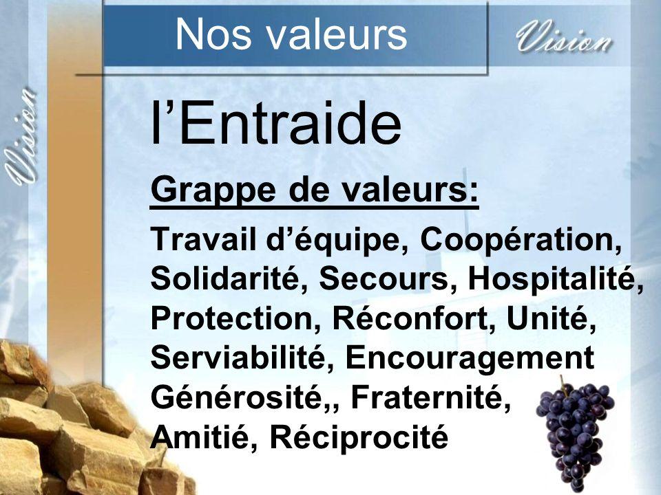 Nos valeurs lEntraide Grappe de valeurs: Travail déquipe, Coopération, Solidarité, Secours, Hospitalité, Protection, Réconfort, Unité, Serviabilité, Encouragement Générosité,, Fraternité, Amitié, Réciprocité